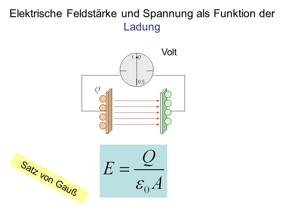 Elektrische Feldstärke und Spannung als Funktion der Ladung