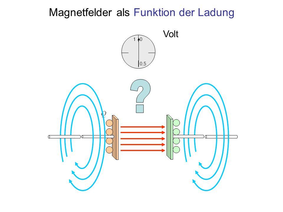 Magnetfelder als Funktion der Ladung