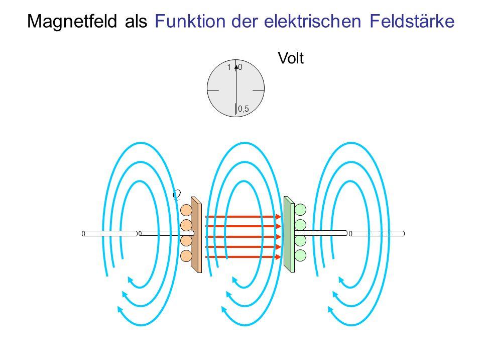 Magnetfeld als Funktion der elektrischen Feldstärke