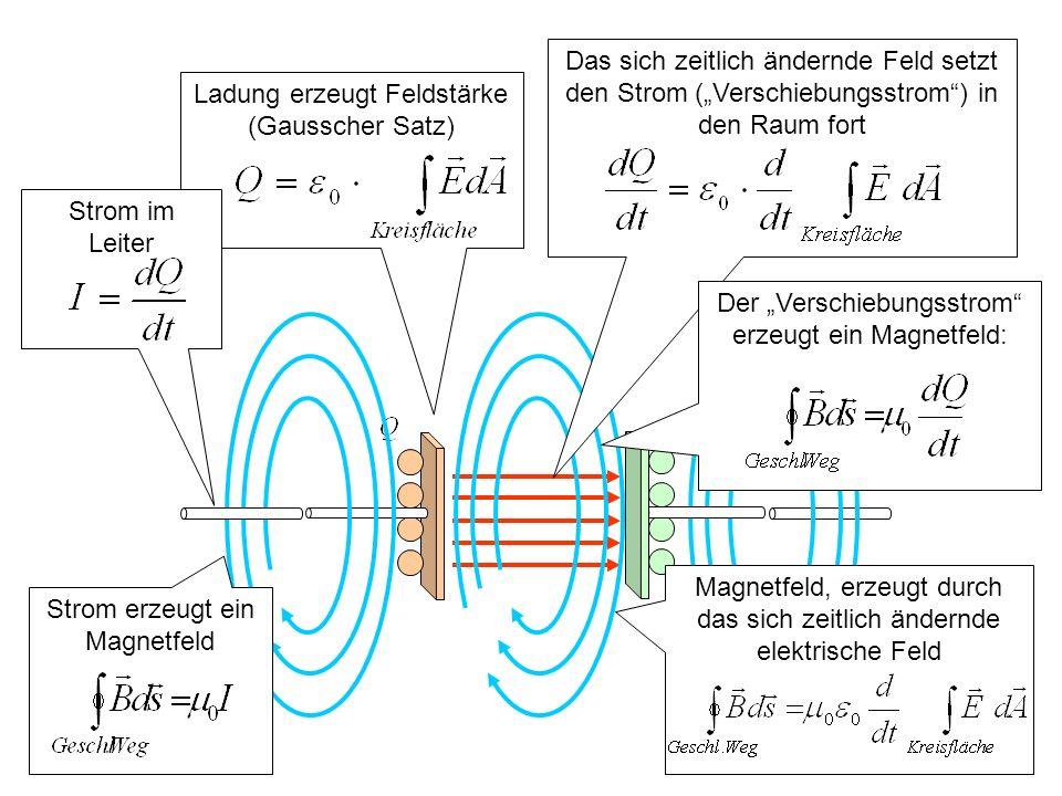Ladung erzeugt Feldstärke (Gausscher Satz)