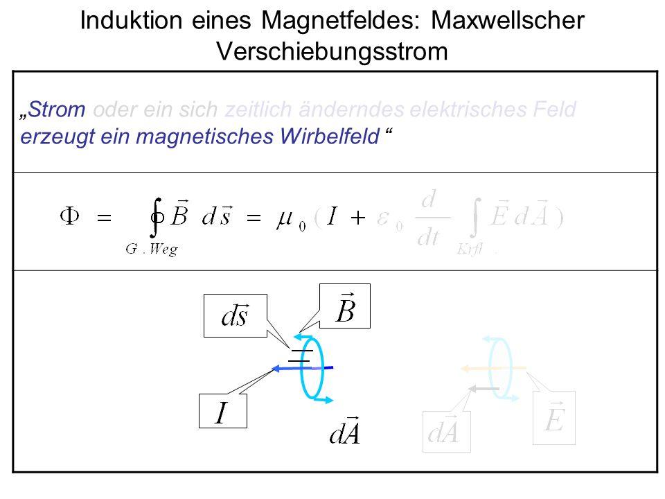 Induktion eines Magnetfeldes: Maxwellscher Verschiebungsstrom