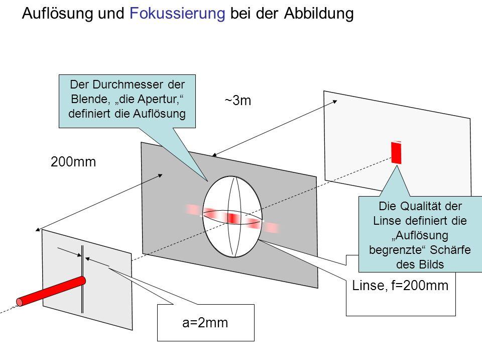 Auflösung und Fokussierung bei der Abbildung