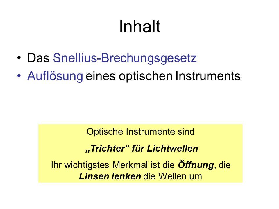 Inhalt Das Snellius-Brechungsgesetz