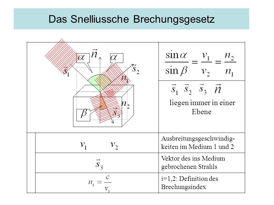 Das Snelliussche Brechungsgesetz