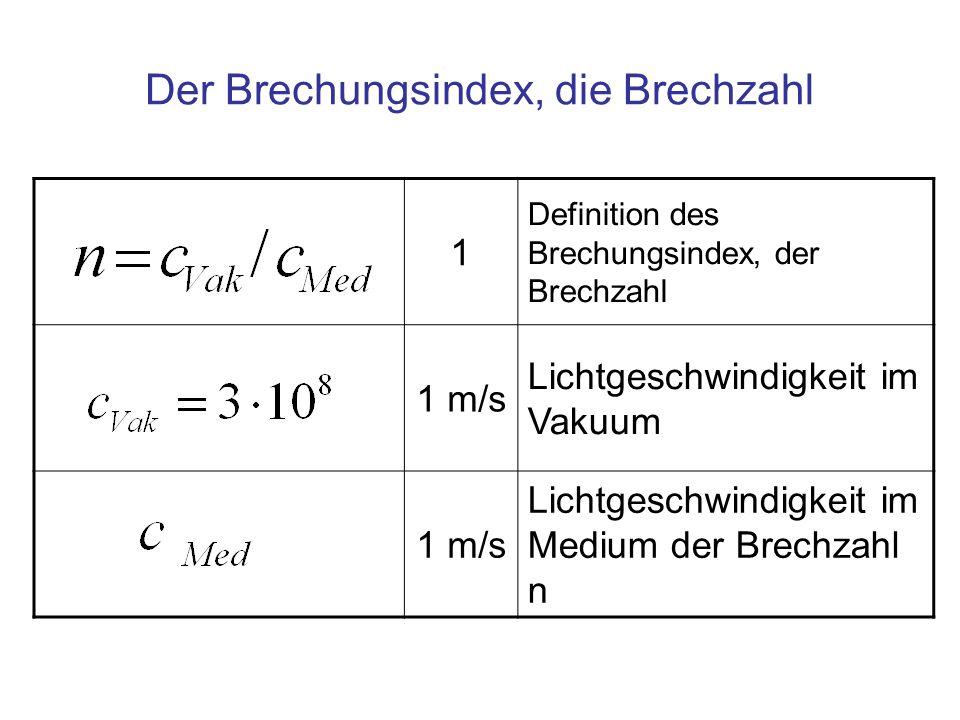 Der Brechungsindex, die Brechzahl
