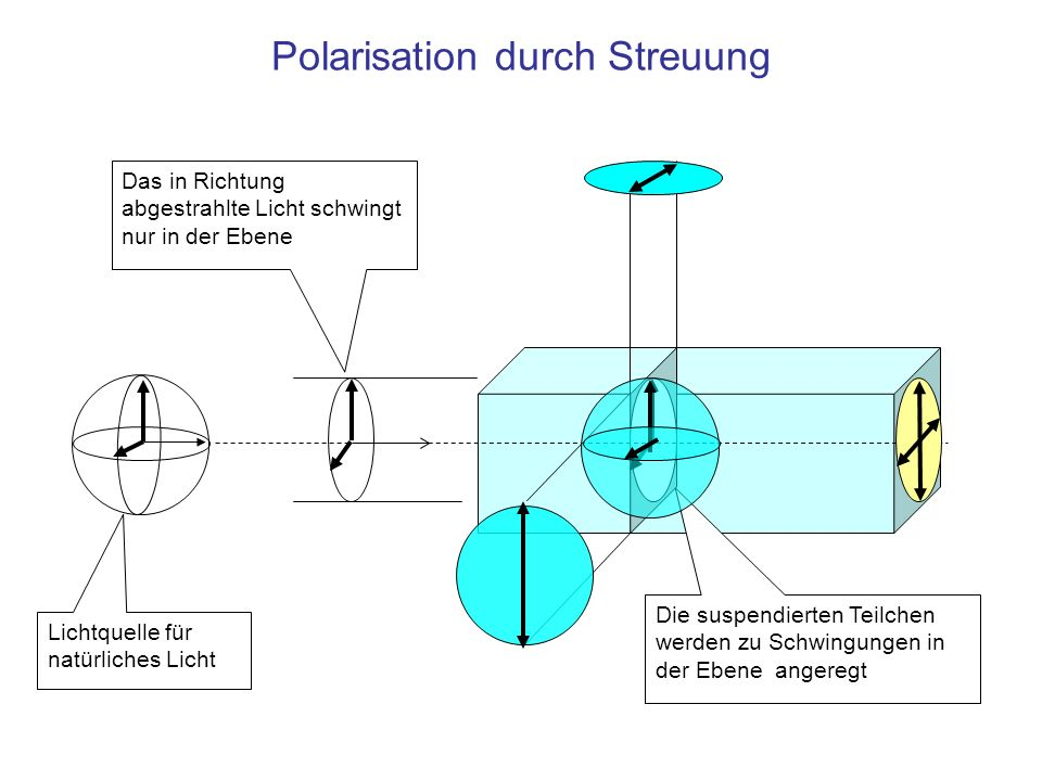 Polarisation durch Streuung