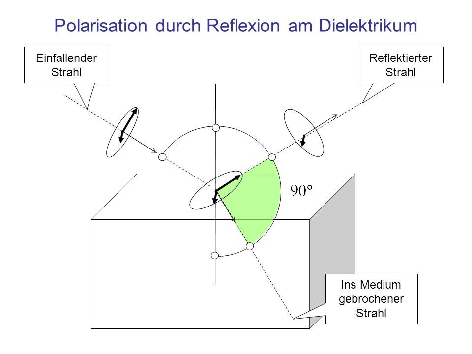 Polarisation durch Reflexion am Dielektrikum