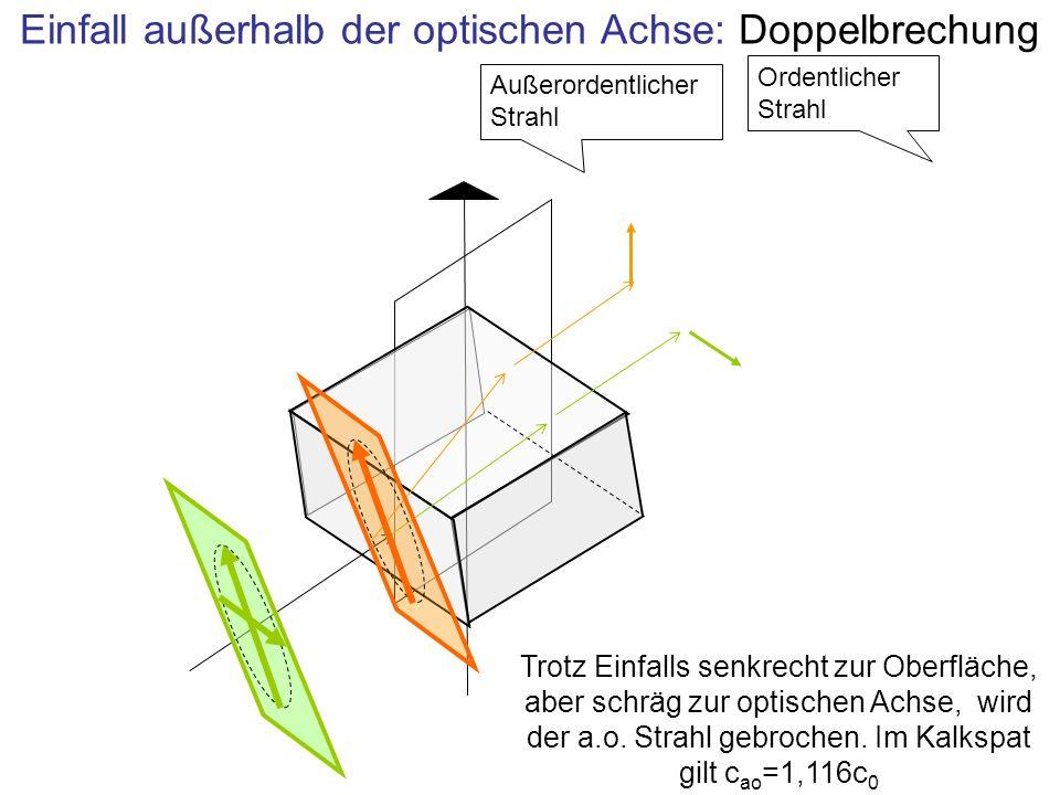 Einfall außerhalb der optischen Achse: Doppelbrechung