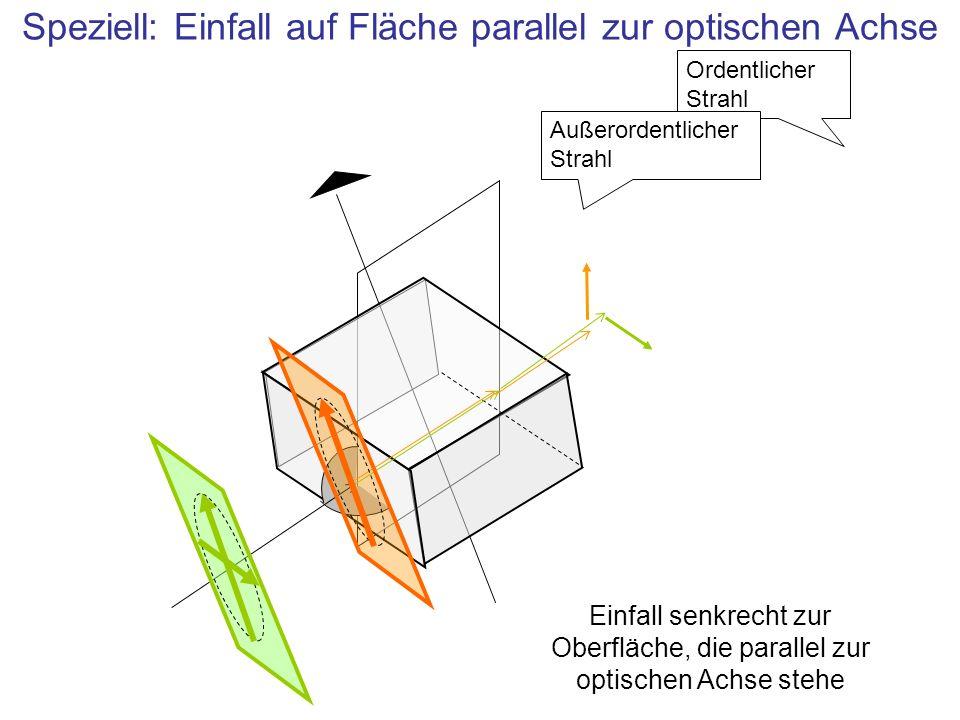 Speziell: Einfall auf Fläche parallel zur optischen Achse
