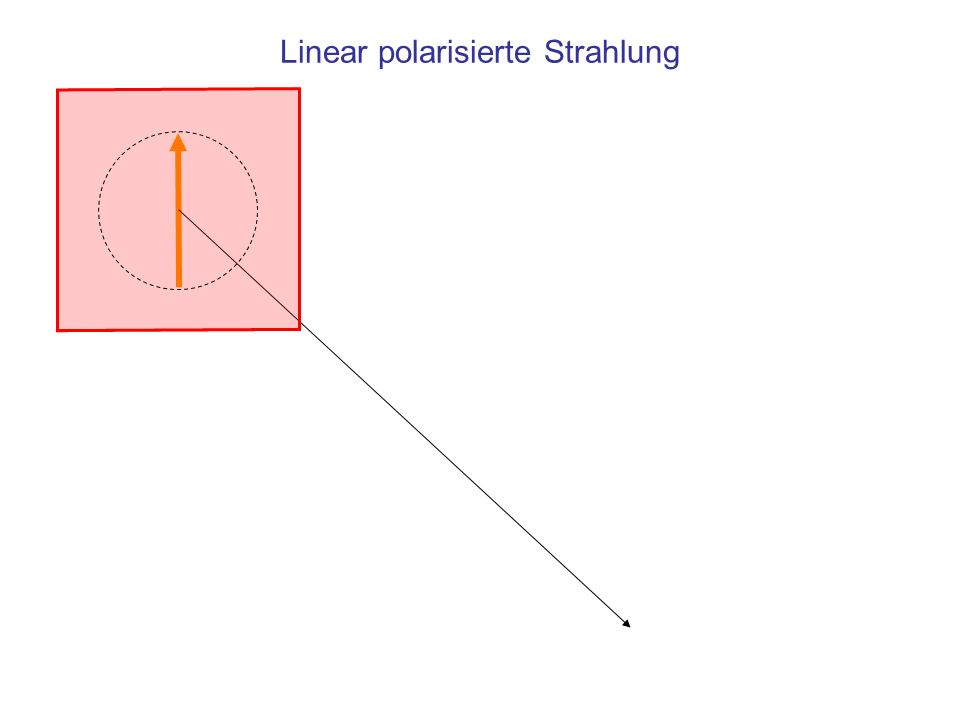 Linear polarisierte Strahlung