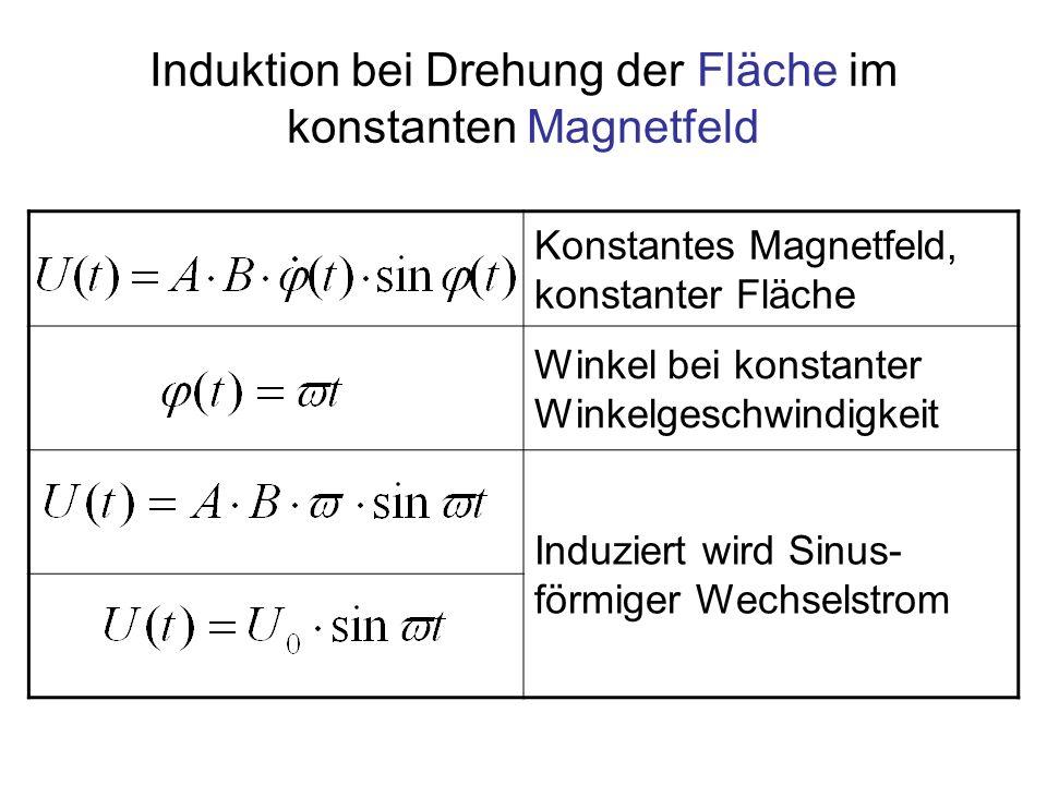Induktion bei Drehung der Fläche im konstanten Magnetfeld