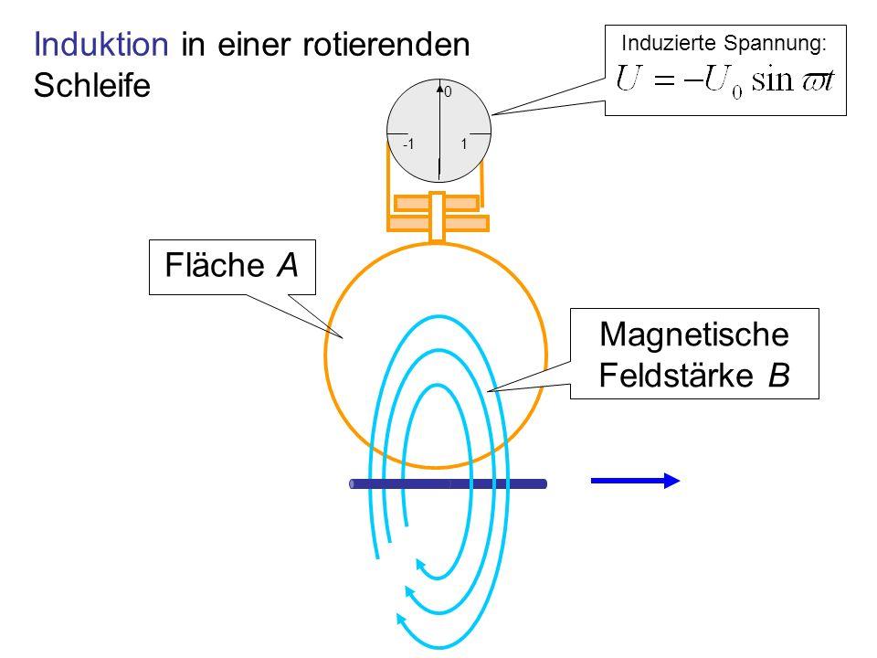 Magnetische Feldstärke B