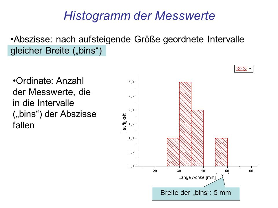 Histogramm der Messwerte