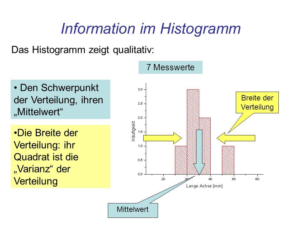 Information im Histogramm