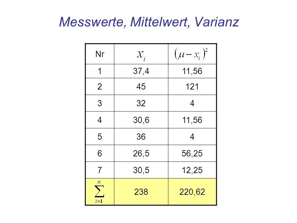 Messwerte, Mittelwert, Varianz