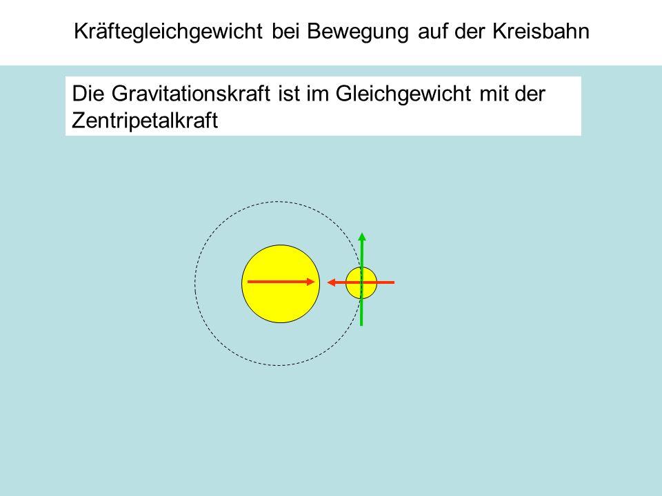 Kräftegleichgewicht bei Bewegung auf der Kreisbahn