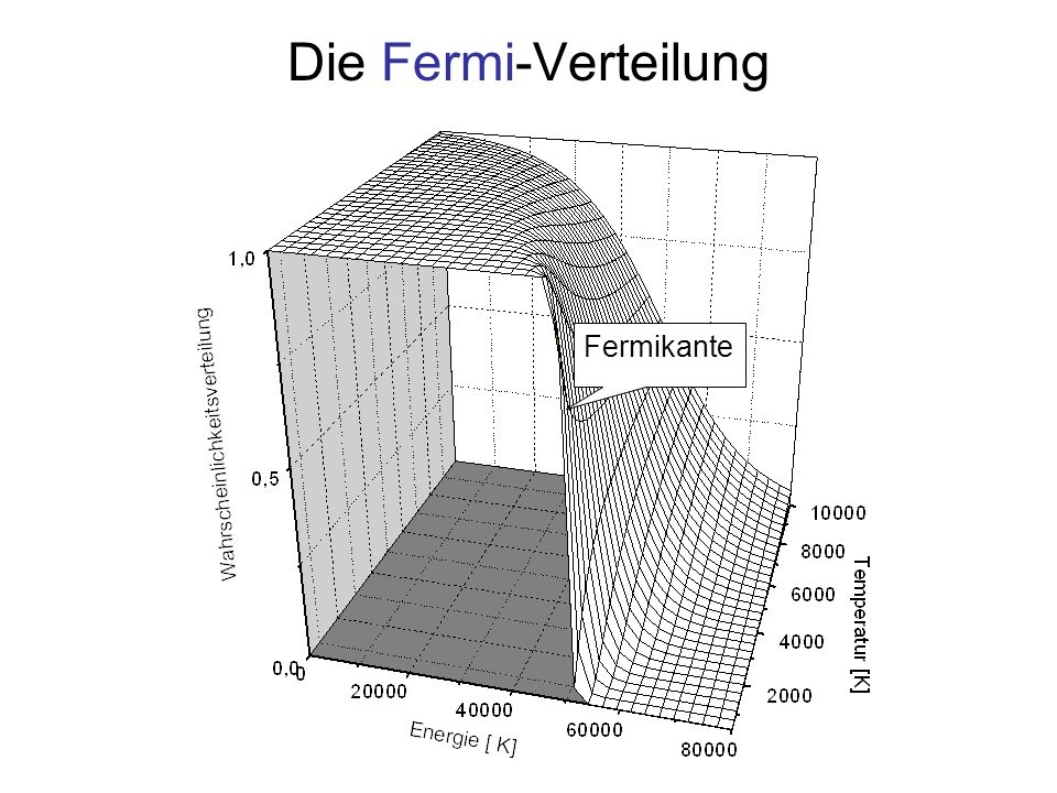 Die Fermi-Verteilung Fermikante