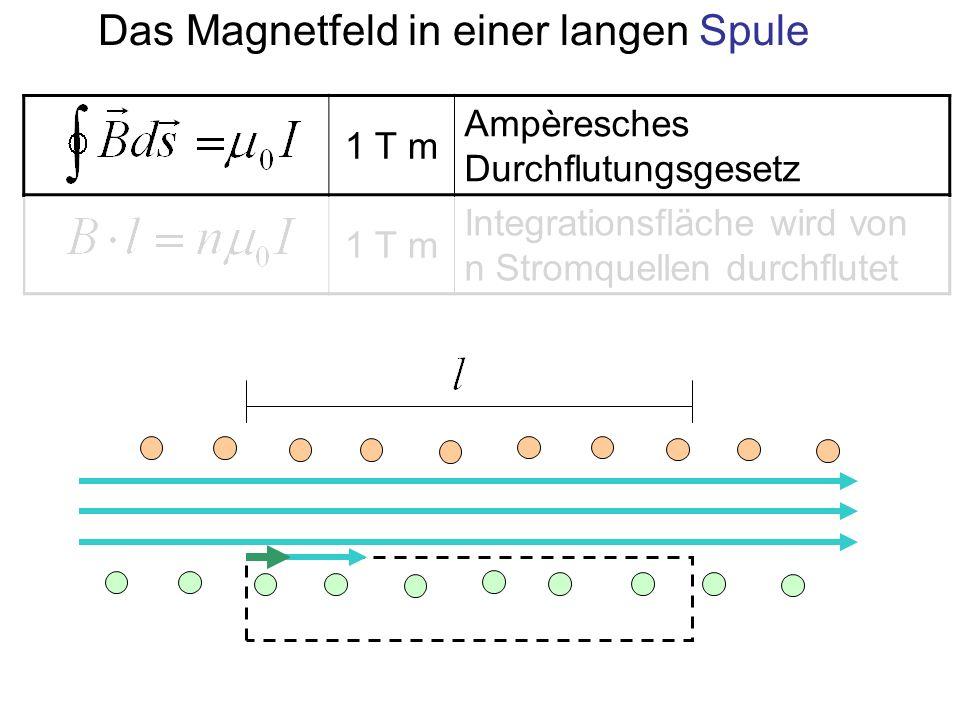 Das Magnetfeld in einer langen Spule