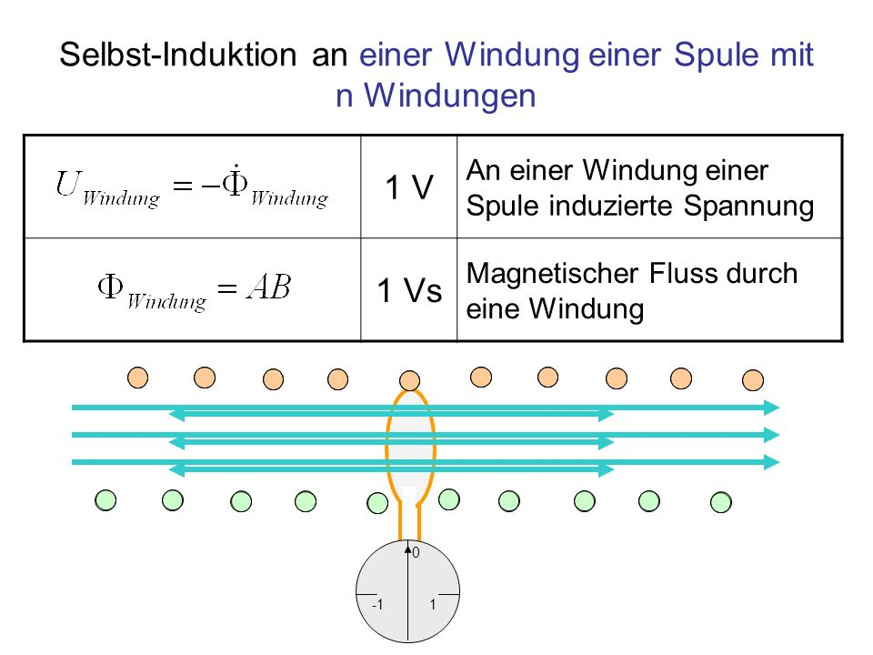Selbst-Induktion an einer Windung einer Spule mit n Windungen