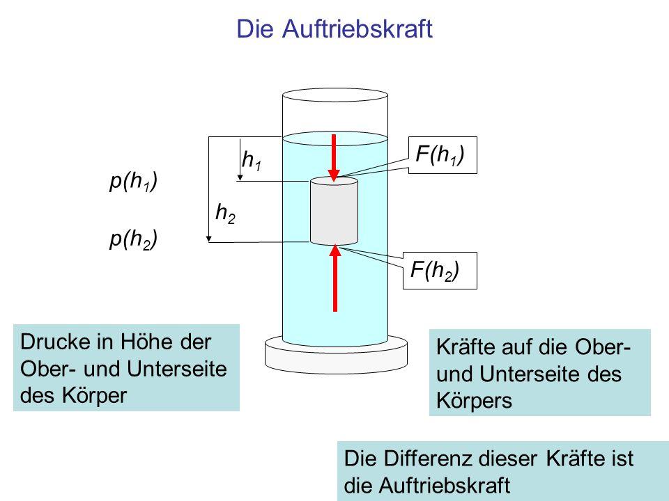 Die Auftriebskraft F(h1) h1 p(h1) h2 p(h2) F(h2)