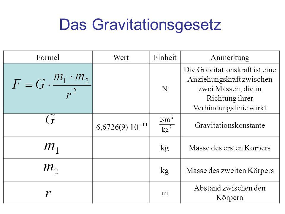 Das Gravitationsgesetz