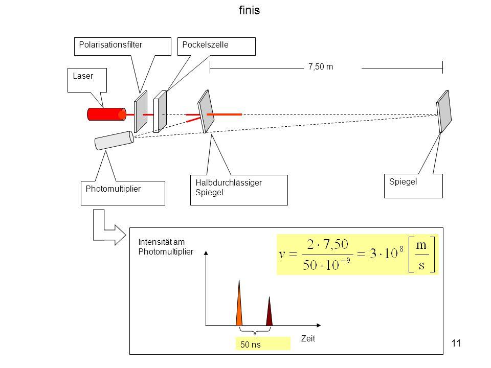 finis Polarisationsfilter Pockelszelle 7,50 m Laser