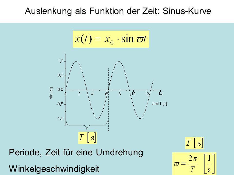 Auslenkung als Funktion der Zeit: Sinus-Kurve