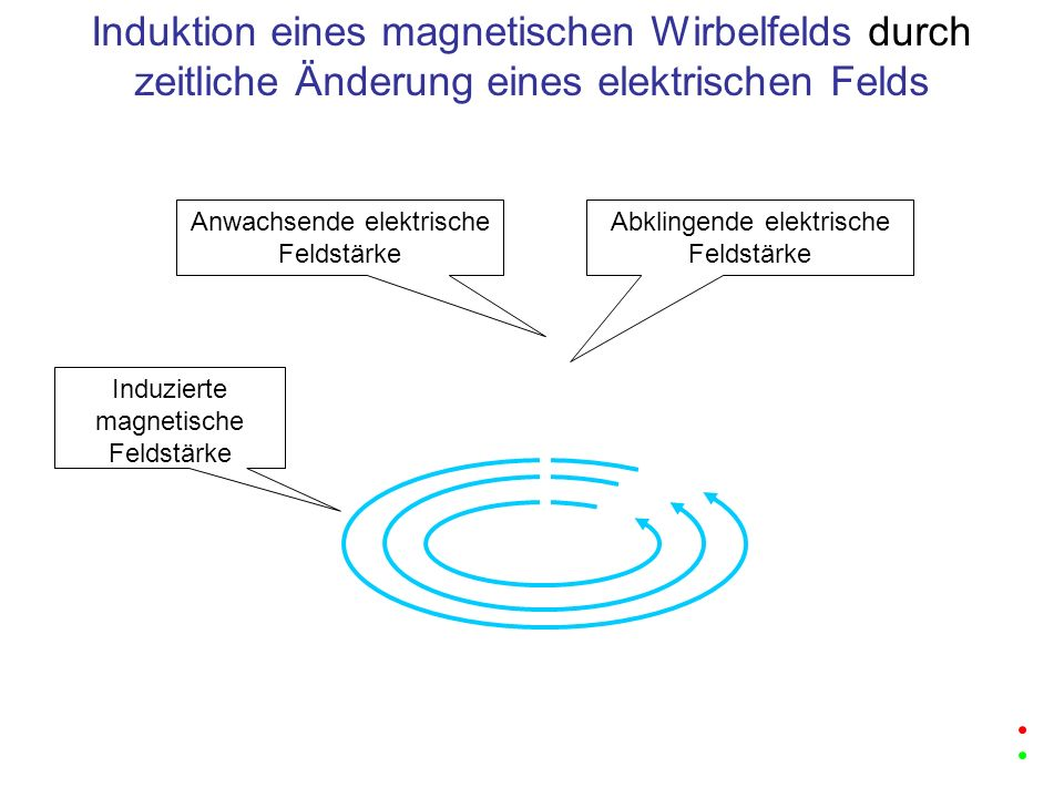 Induktion eines magnetischen Wirbelfelds durch zeitliche Änderung eines elektrischen Felds