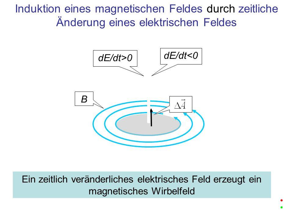 Induktion eines magnetischen Feldes durch zeitliche Änderung eines elektrischen Feldes