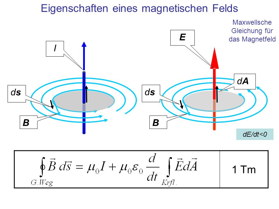 Eigenschaften eines magnetischen Felds