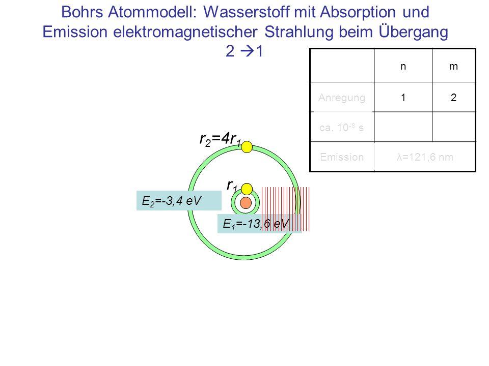 Bohrs Atommodell: Wasserstoff mit Absorption und Emission elektromagnetischer Strahlung beim Übergang 2 1
