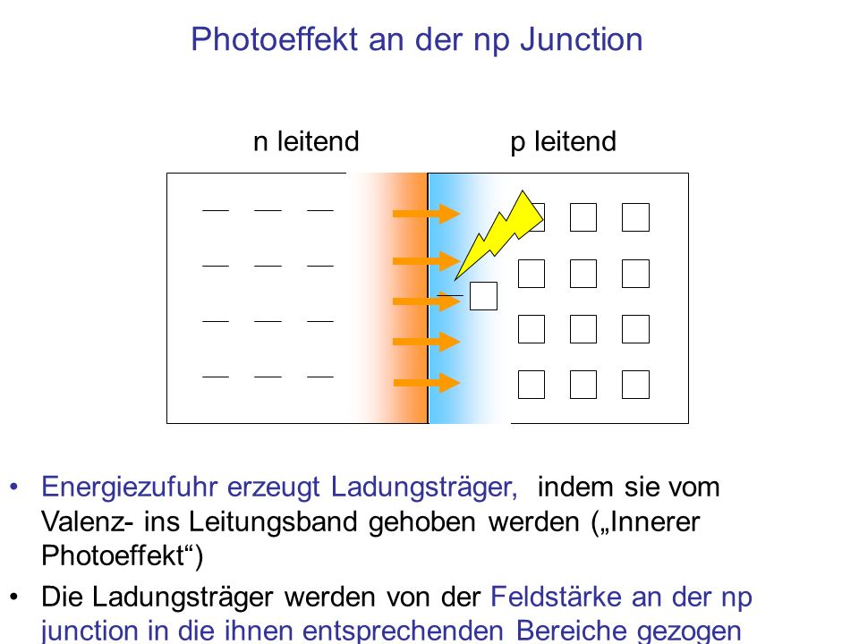 Photoeffekt an der np Junction