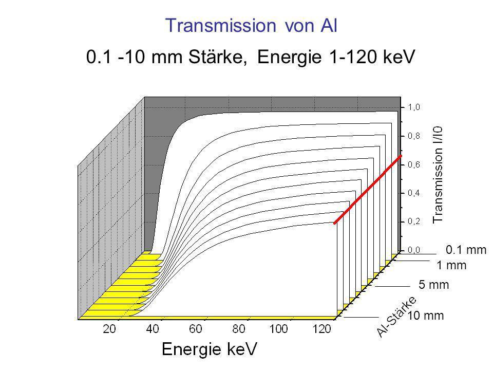Transmission von Al 0.1 -10 mm Stärke, Energie 1-120 keV