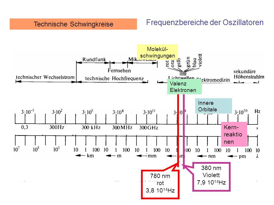 Frequenzbereiche der Oszillatoren