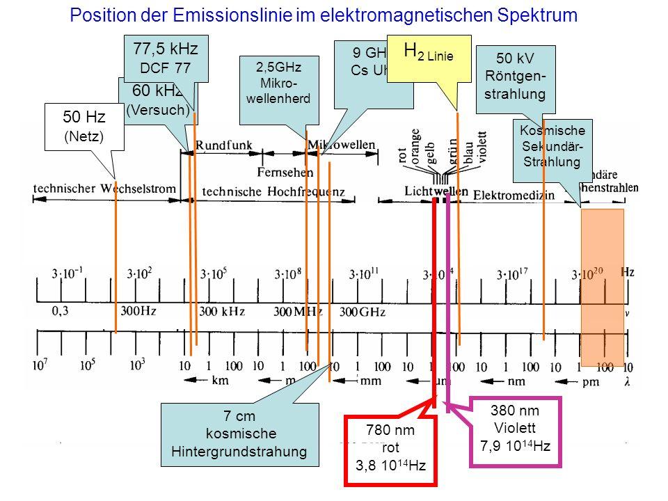 Position der Emissionslinie im elektromagnetischen Spektrum
