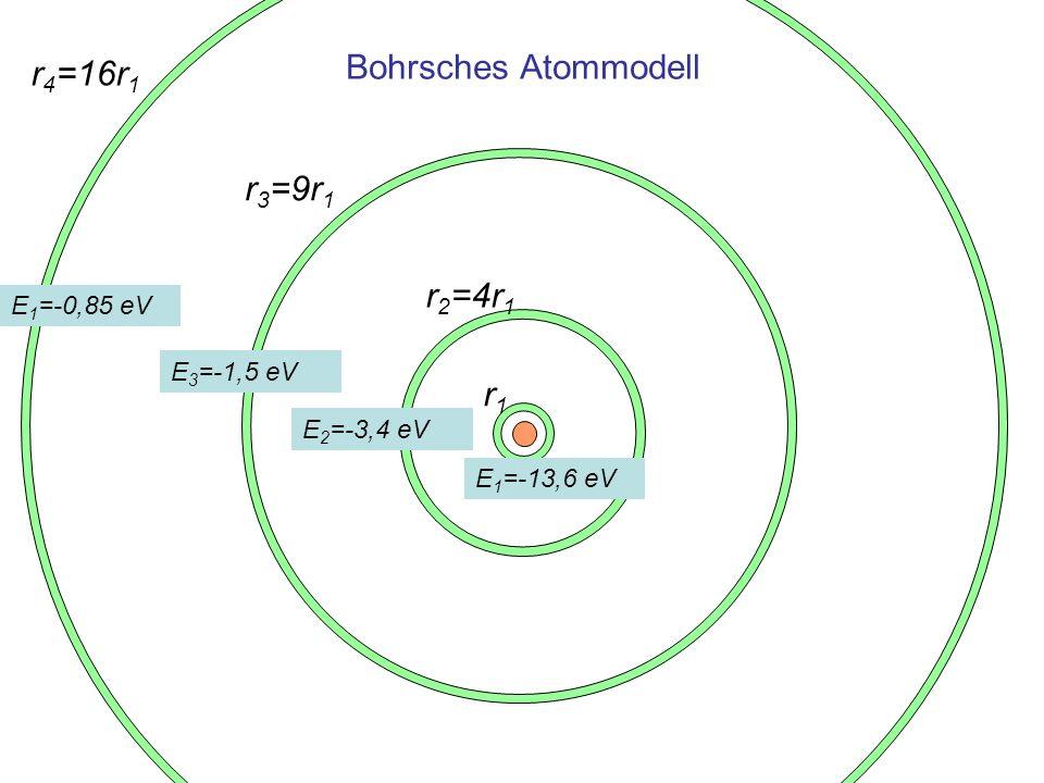 Bohrsches Atommodell r4=16r1 r3=9r1 r2=4r1 r1 E1=-0,85 eV E3=-1,5 eV