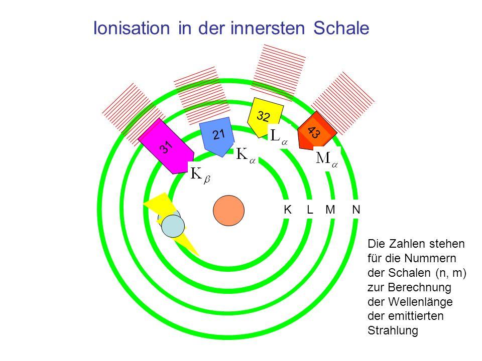 Ionisation in der innersten Schale