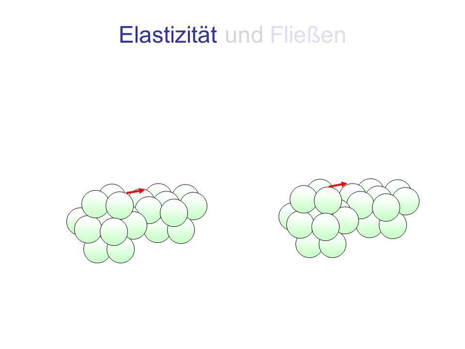 Elastizität und Fließen