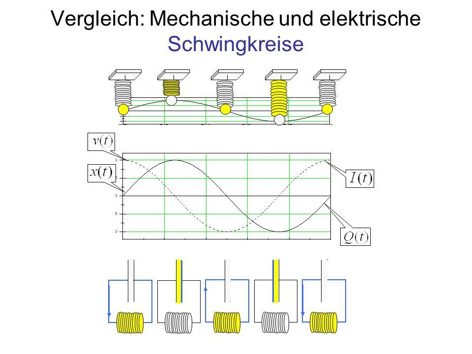Vergleich: Mechanische und elektrische Schwingkreise