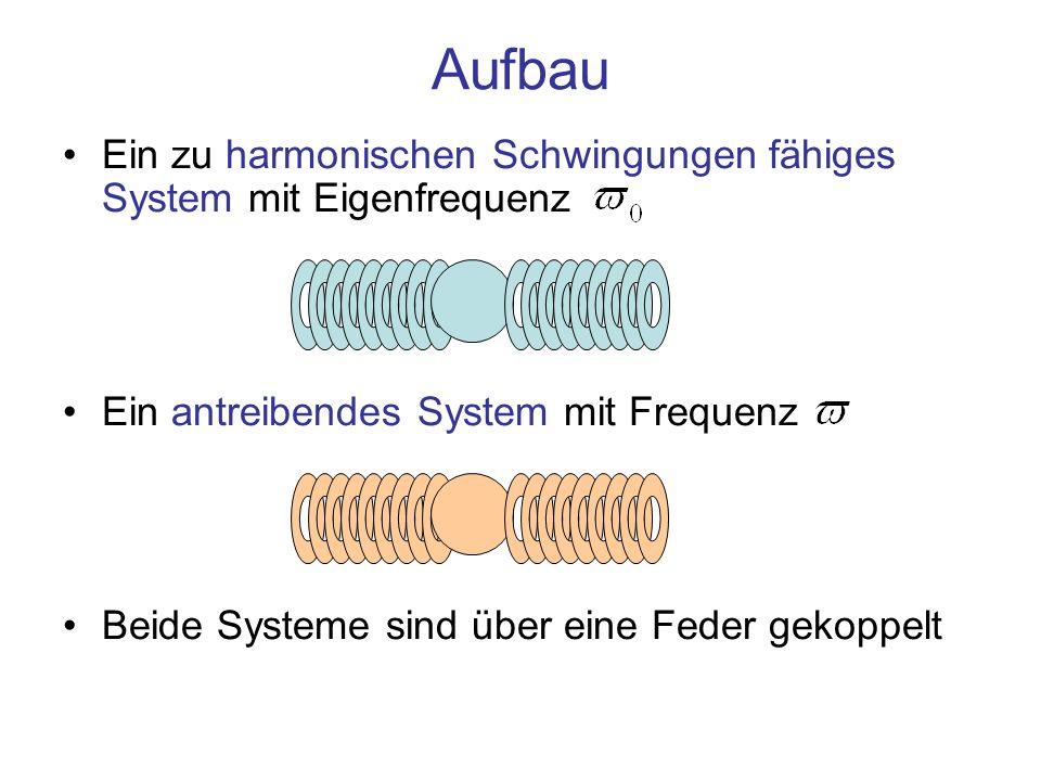 Aufbau Ein zu harmonischen Schwingungen fähiges System mit Eigenfrequenz. Ein antreibendes System mit Frequenz.