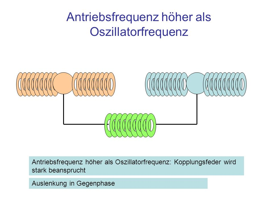 Antriebsfrequenz höher als Oszillatorfrequenz