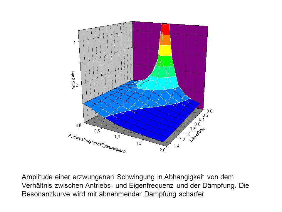 Amplitude einer erzwungenen Schwingung in Abhängigkeit von dem Verhältnis zwischen Antriebs- und Eigenfrequenz und der Dämpfung.