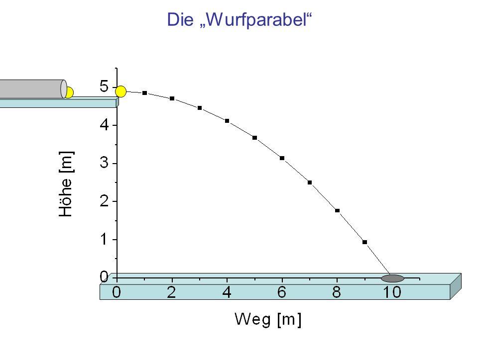 """Die """"Wurfparabel"""