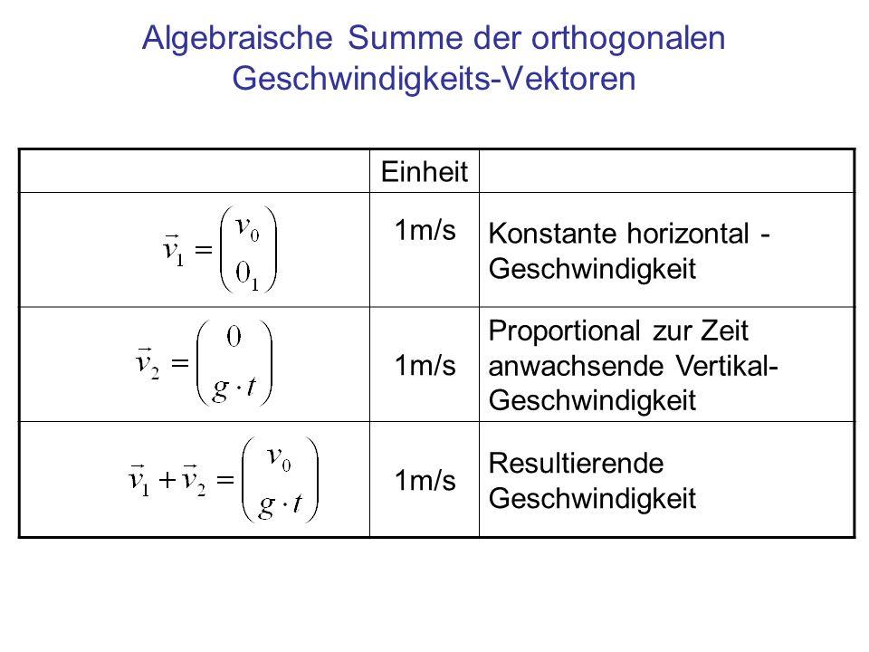 Algebraische Summe der orthogonalen Geschwindigkeits-Vektoren