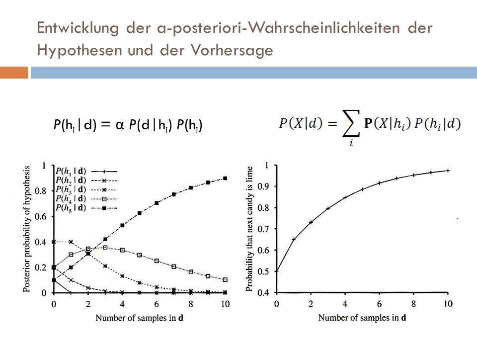 Entwicklung der a-posteriori-Wahrscheinlichkeiten der Hypothesen und der Vorhersage