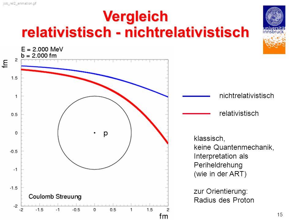 Vergleich relativistisch - nichtrelativistisch