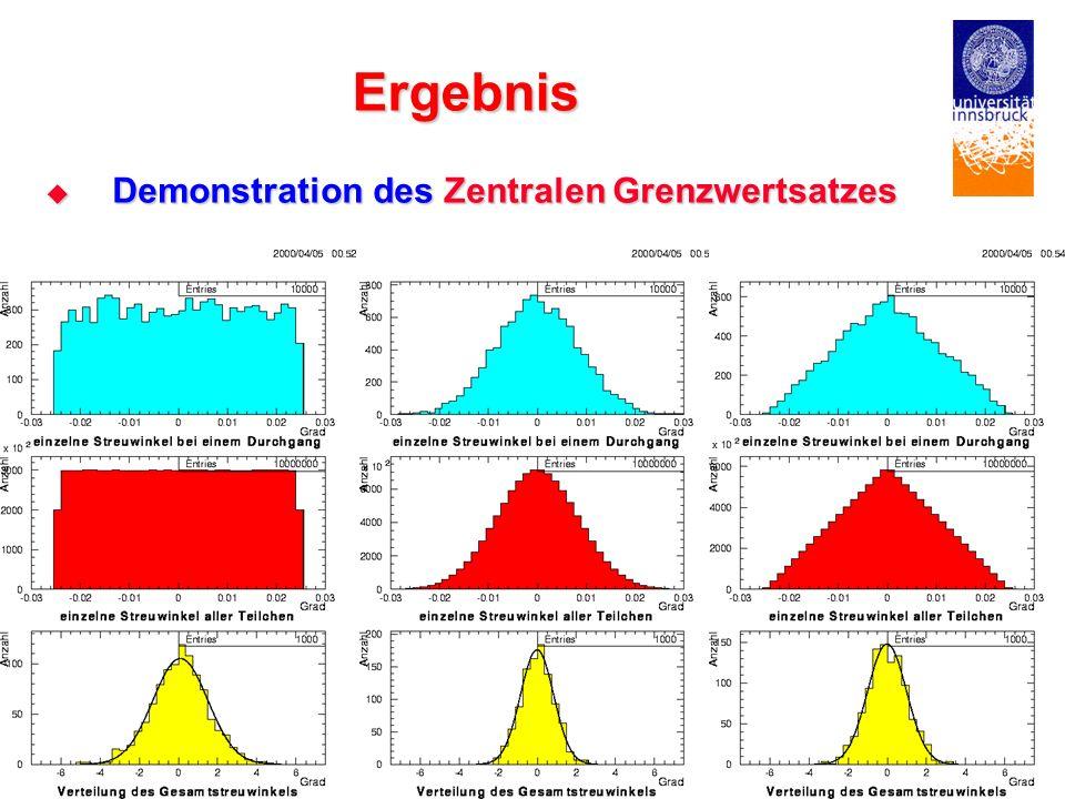 Ergebnis Demonstration des Zentralen Grenzwertsatzes E. KNERINGER