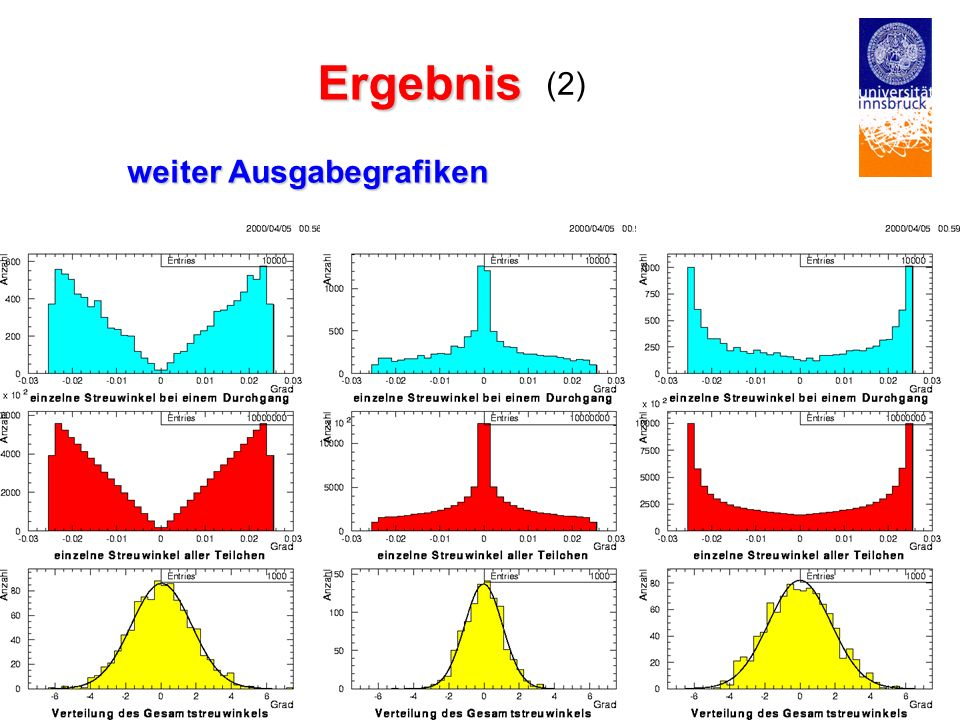 Ergebnis (2) weiter Ausgabegrafiken E. KNERINGER NEMESIS - 2001