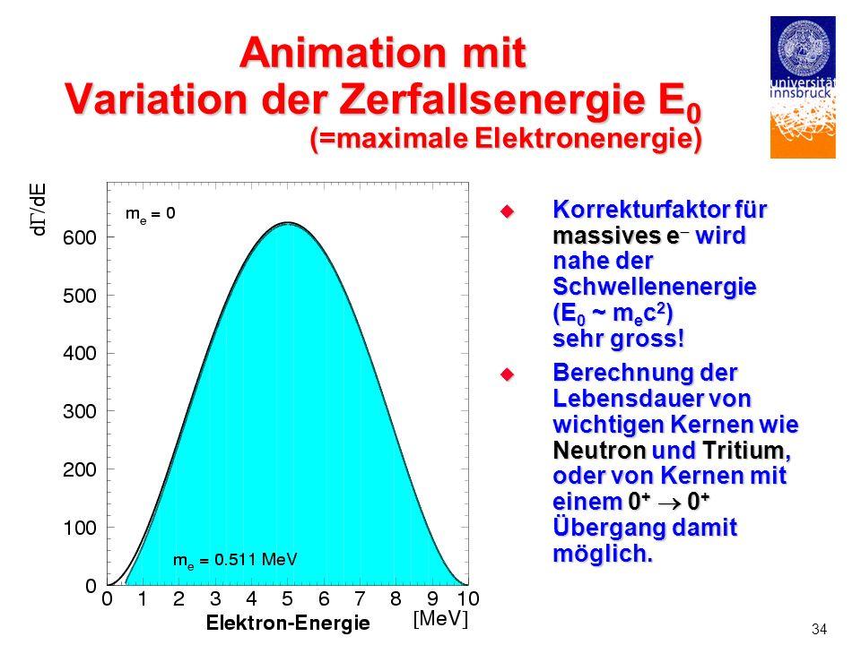 Animation mit Variation der Zerfallsenergie E0 (=maximale Elektronenergie)