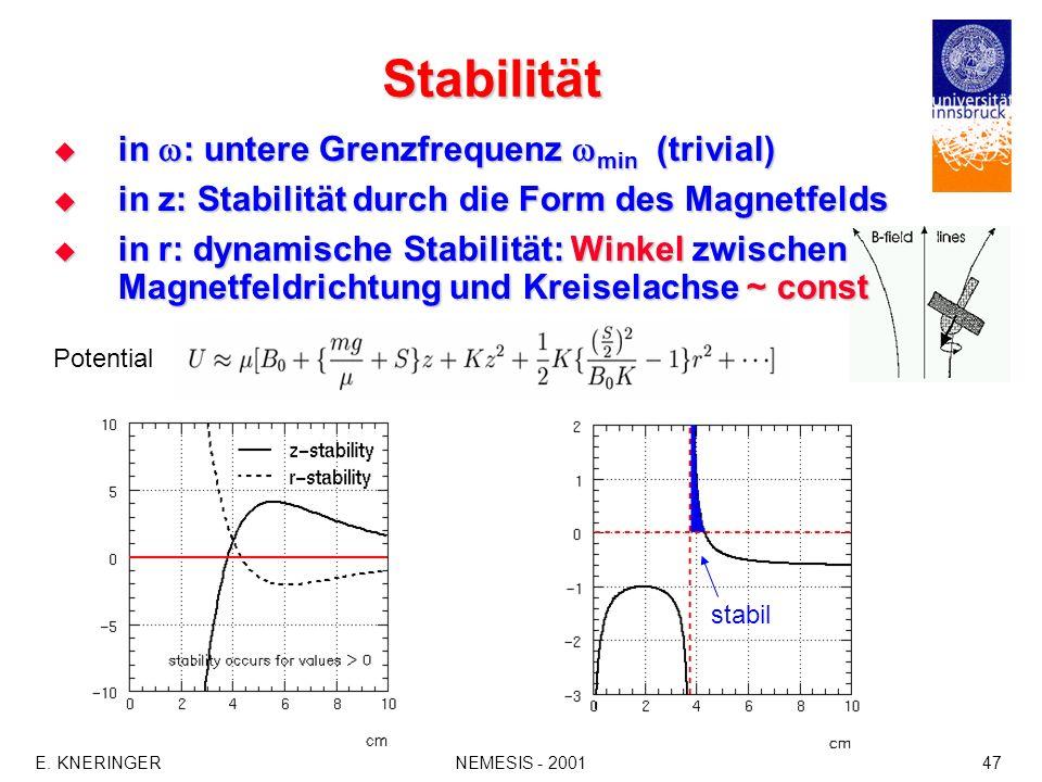 Stabilität in : untere Grenzfrequenz min (trivial)